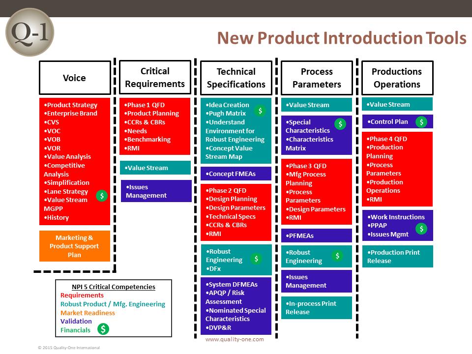 NPI Tools