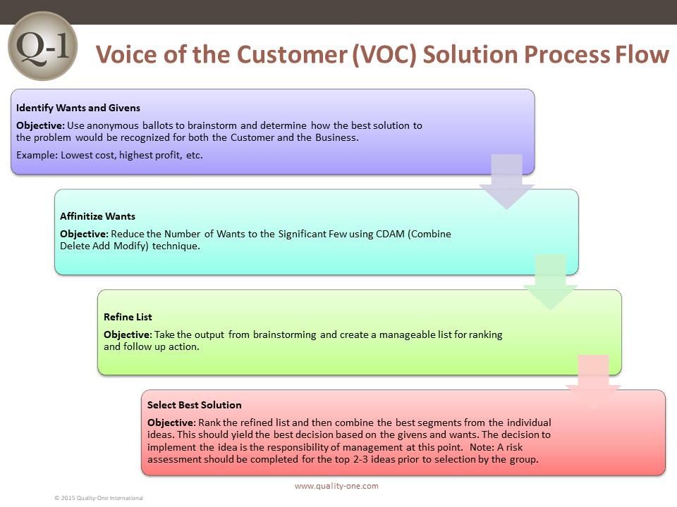 VOC Process Flow