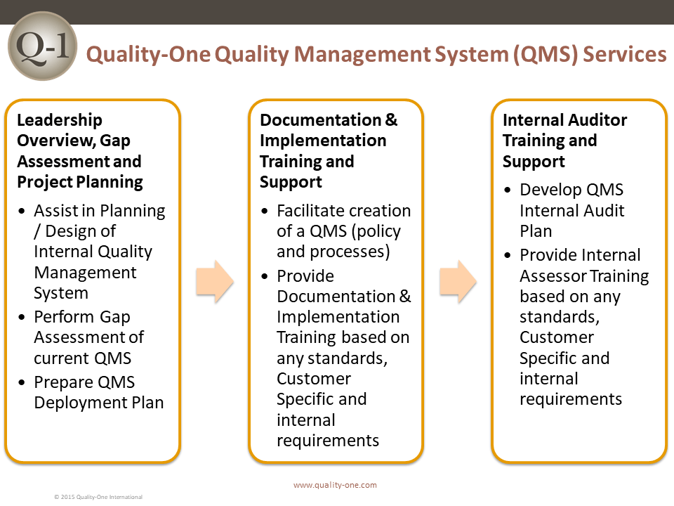 Quality Management System (QMS) Services