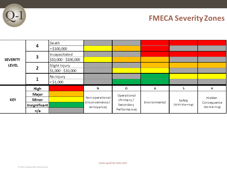 FMECA Severity Zones