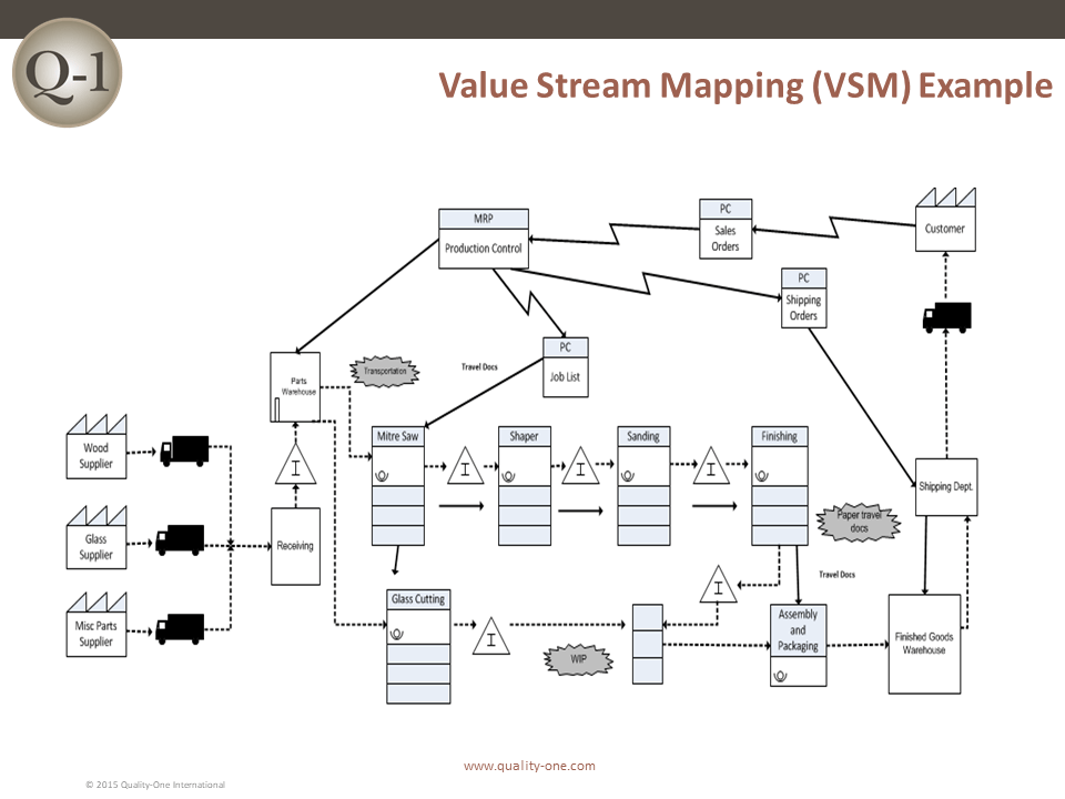 Value Stream Mapping (VSM) Example