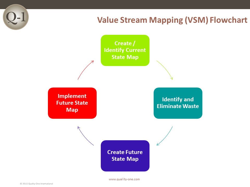 Value Stream Mapping (VSM) Flowchart