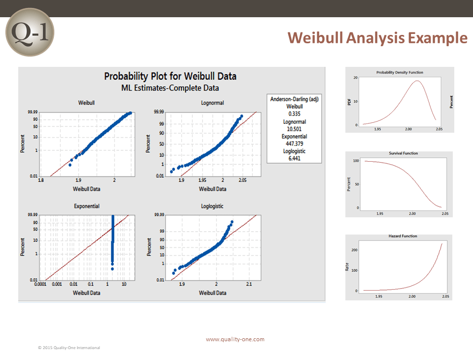 Weibull Analysis Example