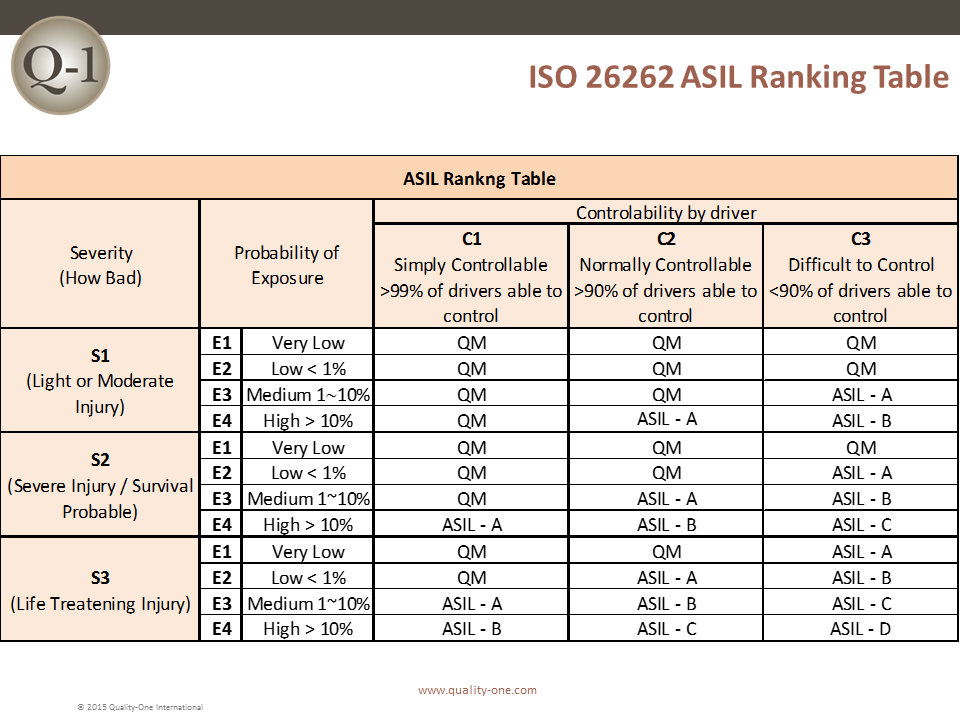ISO 26262 Rankings and Guidelines