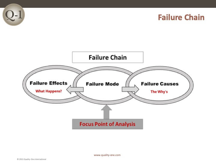 Failure Chain